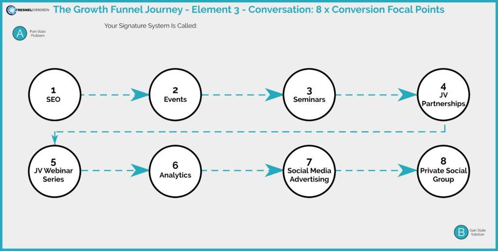 conversion focal points