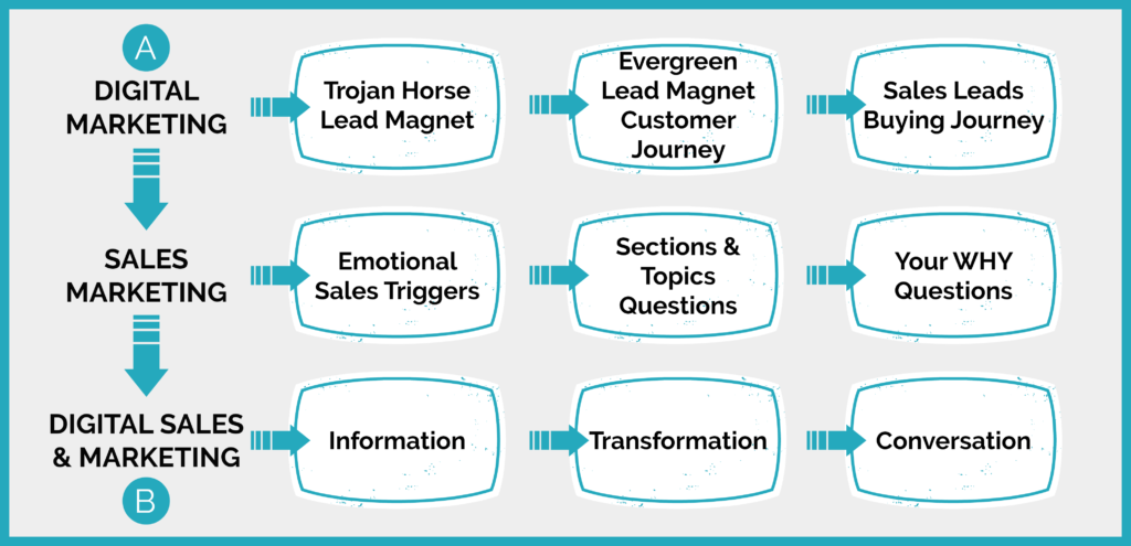 lead magnet sales funnel