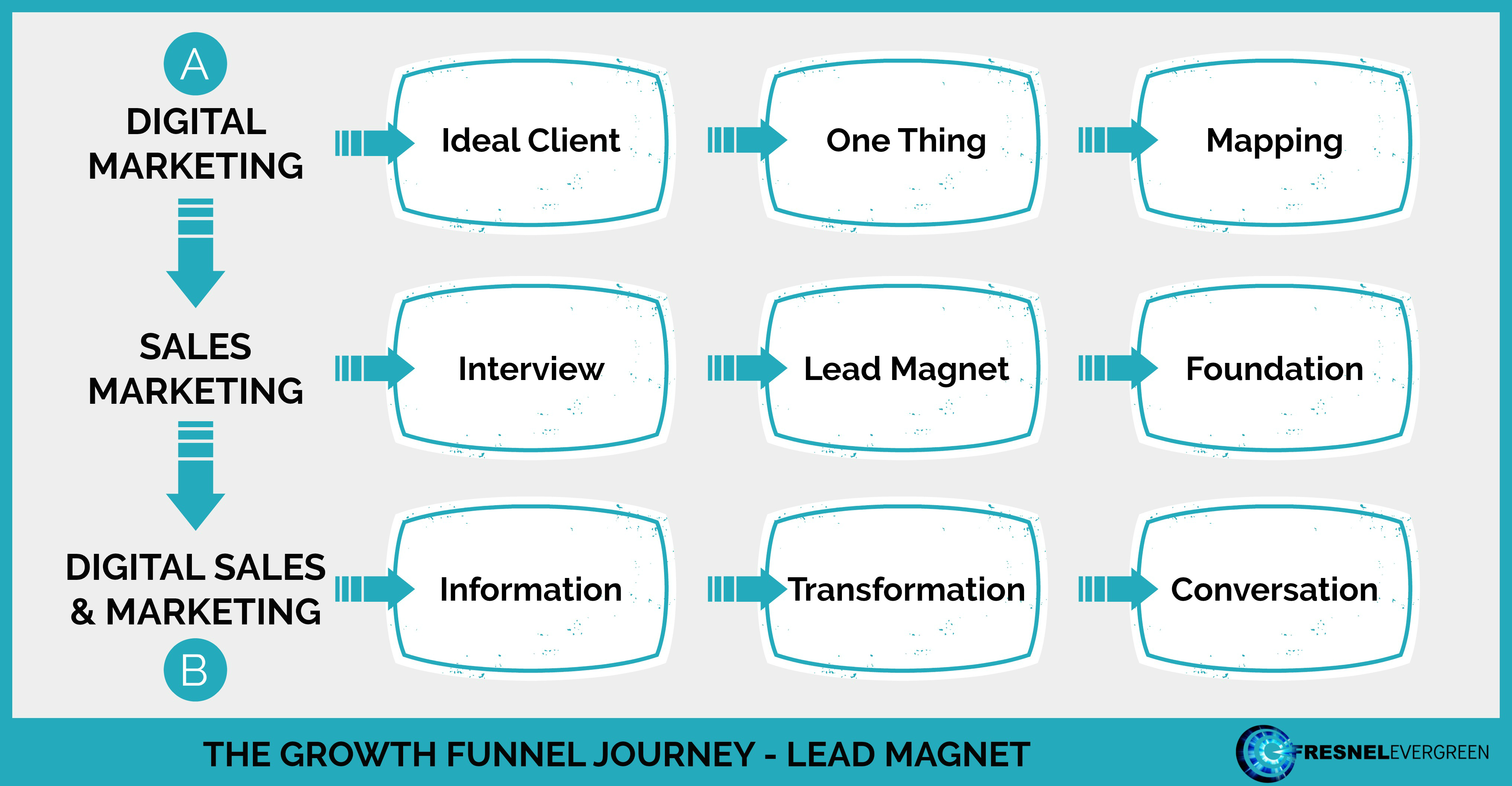 The Growth Funnel Journey Lead Magnet