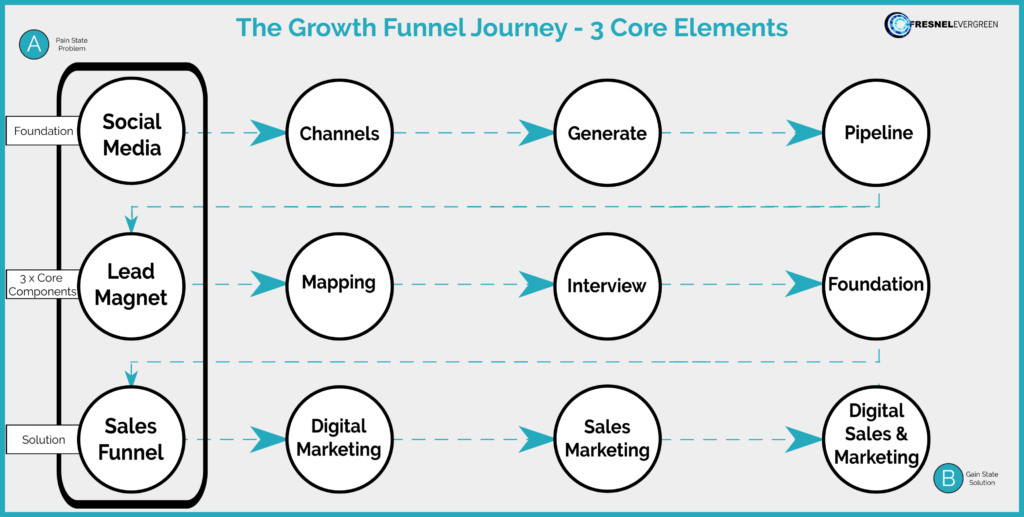 social media marketing lead magnet sales funnel