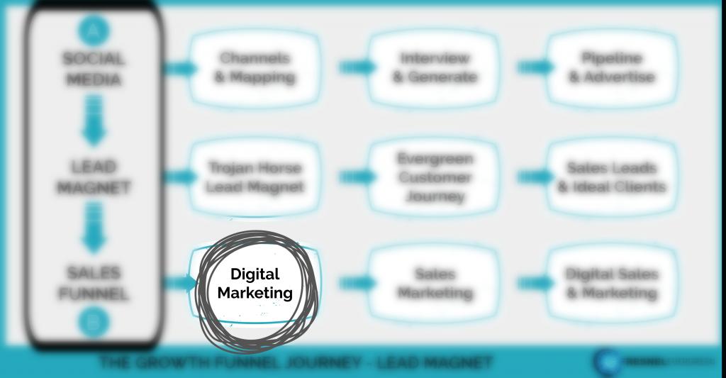 The Growth Funnel Digital Marketing