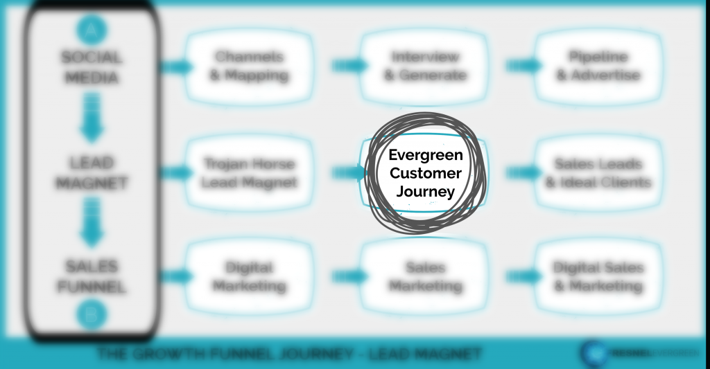 The Growth Funnel evergreen customer journey