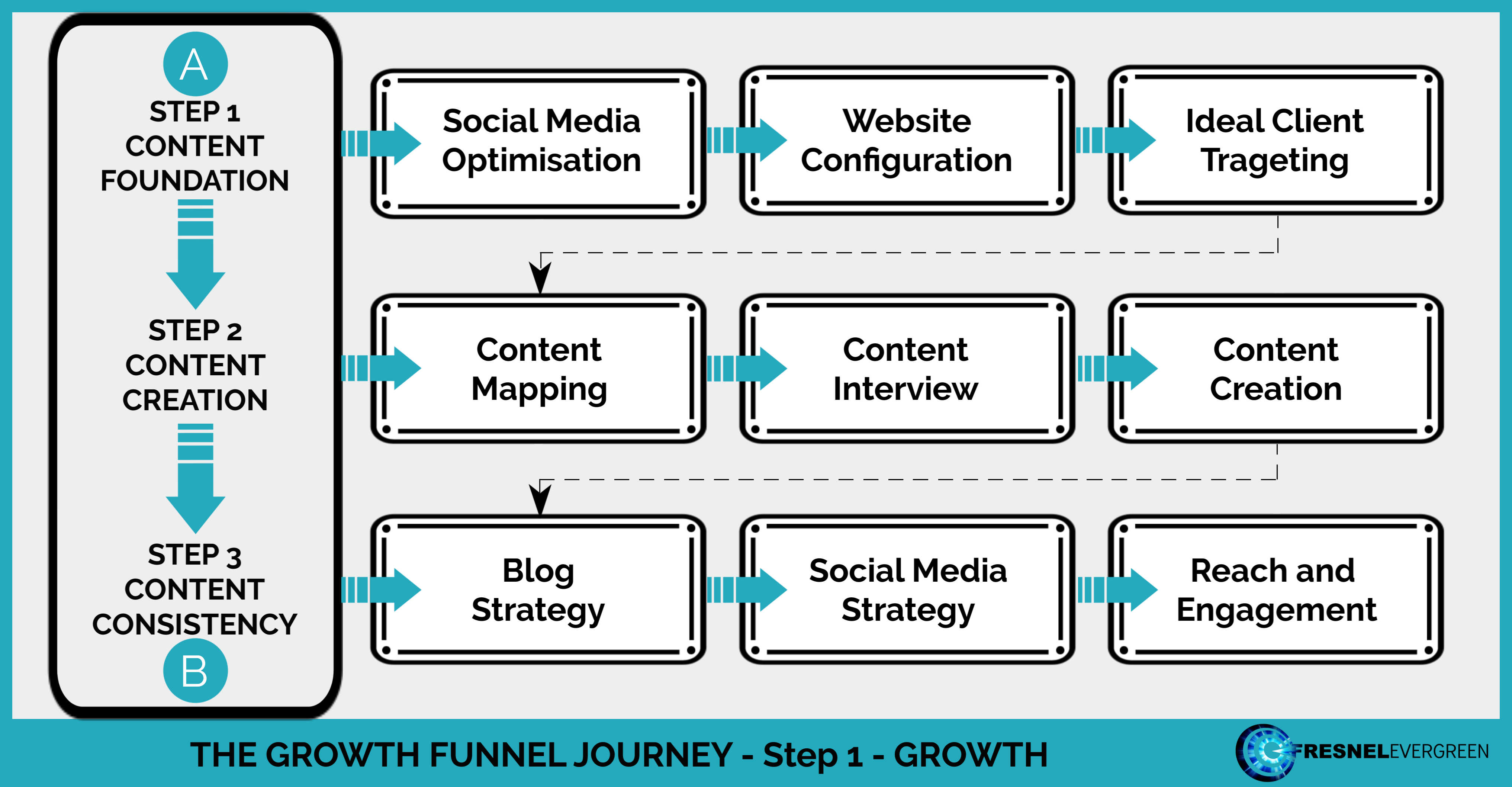 Step 1 = GROWTH Map