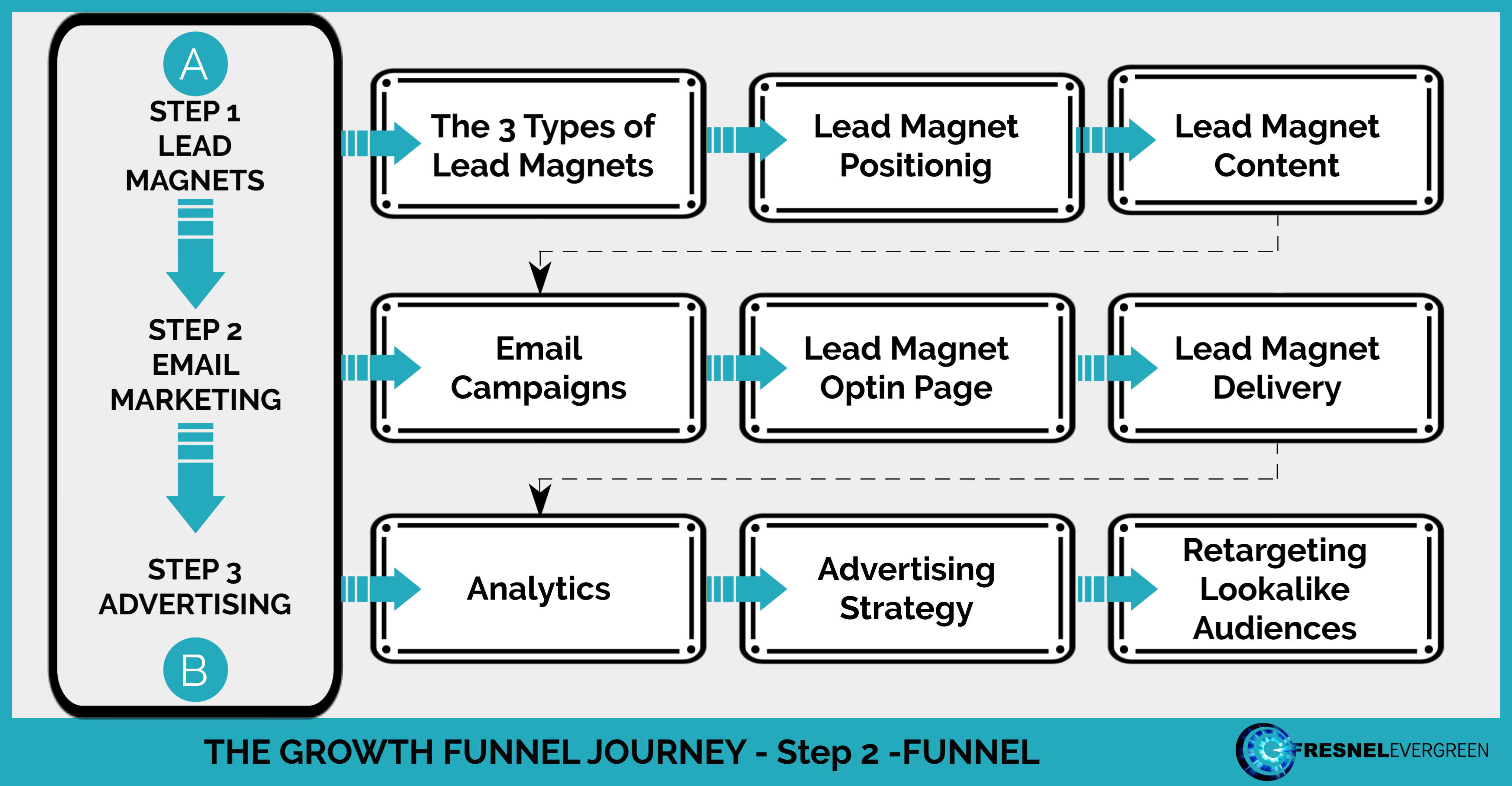 Step 2 = FUNNEL Map