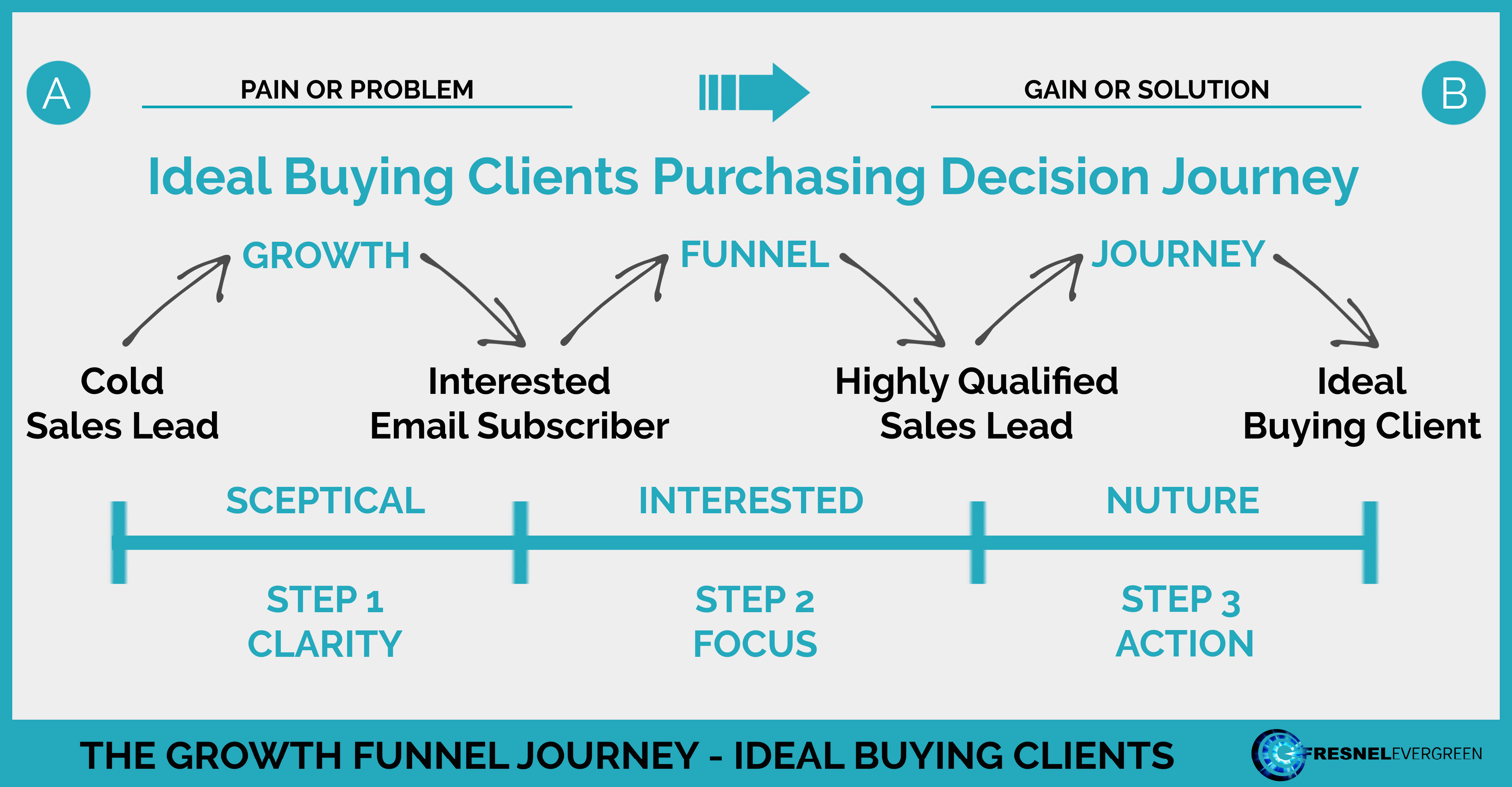 Ideal Buying Clients Purchasing Journey